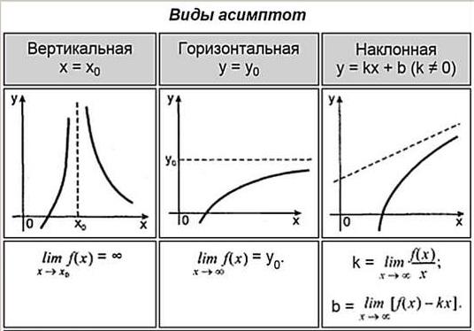 асимптоты функции